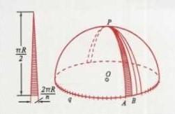 Área de la esfera