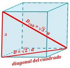 Diagonal cubo