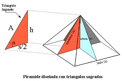 triángulo sagrado egipcio número nupcial